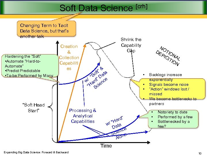 Soft Data Science [crh] Changing Term to Tacit Data Science, but that's another talk