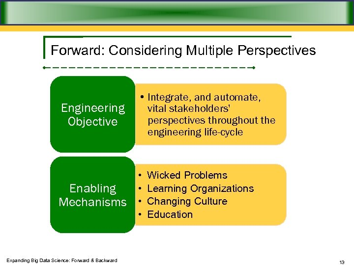 Forward: Considering Multiple Perspectives Engineering Objective • Integrate, and automate, vital stakeholders' perspectives throughout