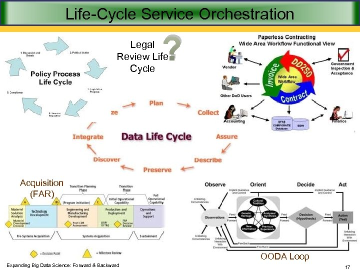 Life-Cycle Service Orchestration ? Legal Review Life Cycle Acquisition (FAR) OODA Loop Expanding Big