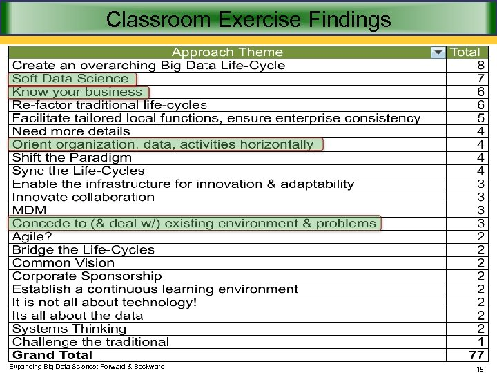 Classroom Exercise Findings Expanding Big Data Science: Forward & Backward 18
