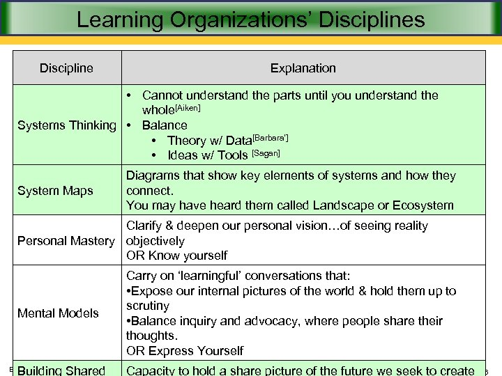Learning Organizations' Disciplines Discipline Explanation • Cannot understand the parts until you understand the