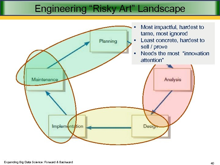 "Engineering ""Risky Art"" Landscape • Most impactful, hardest to tame, most ignored • Least"
