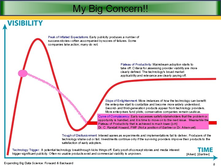 My Big Concern!! Peak of Inflated Expectations: Early publicity produces a number of success
