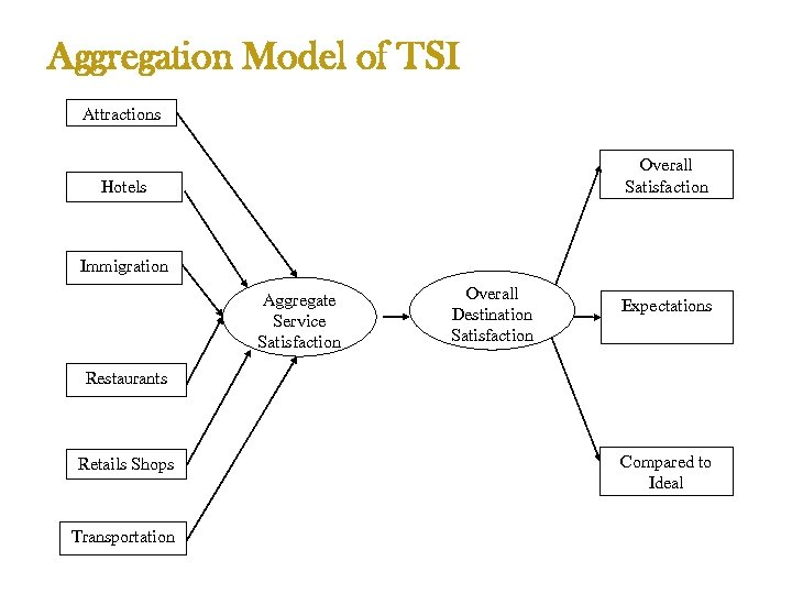 Aggregation Model of TSI Attractions Overall Satisfaction Hotels Immigration Aggregate Service Satisfaction Overall Destination