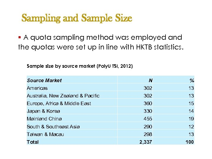 Sampling and Sample Size § A quota sampling method was employed and the quotas