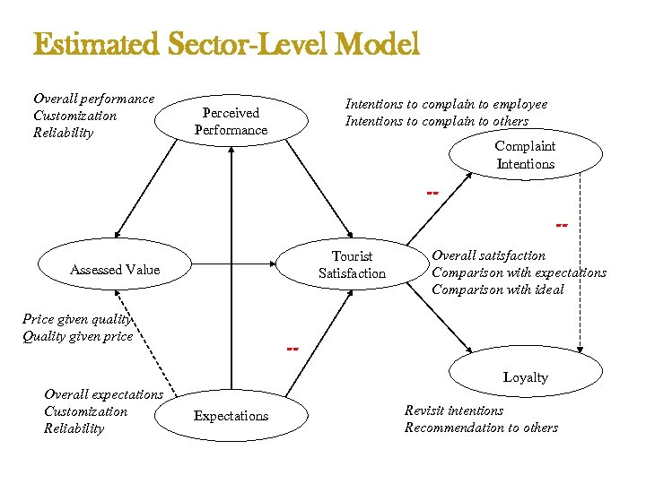 Estimated Sector-Level Model Overall performance Customization Reliability Intentions to complain to employee Intentions to