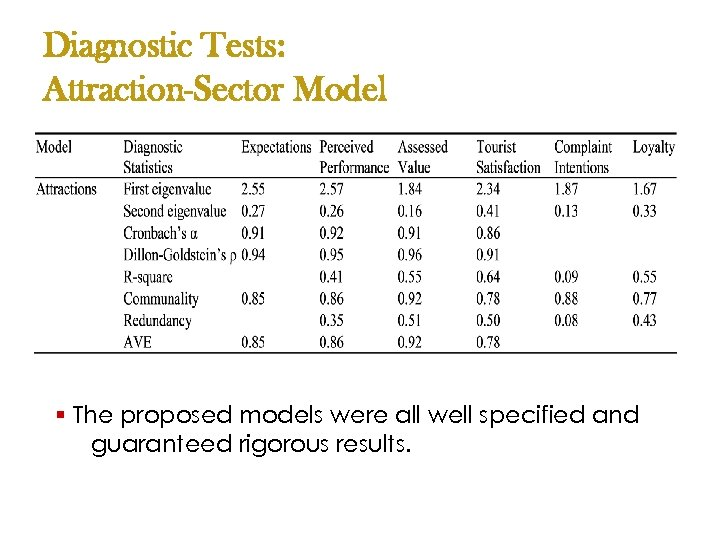 Diagnostic Tests: Attraction-Sector Model § The proposed models were all well specified and guaranteed