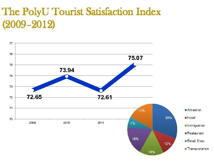 The Poly. U Tourist Satisfaction Index (2009– 2012) 77 76 75. 07 75 73.