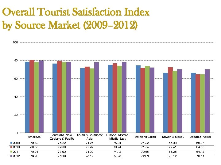 Overall Tourist Satisfaction Index by Source Market (2009– 2012) 100 80 60 40 20