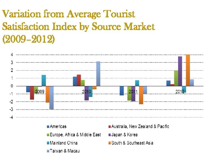 Variation from Average Tourist Satisfaction Index by Source Market (2009– 2012)