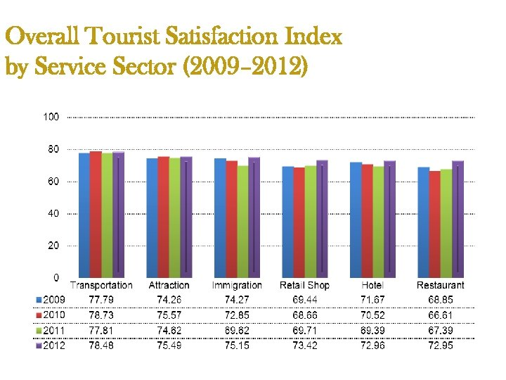 Overall Tourist Satisfaction Index by Service Sector (2009– 2012)