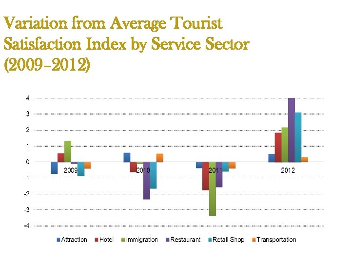 Variation from Average Tourist Satisfaction Index by Service Sector (2009– 2012)