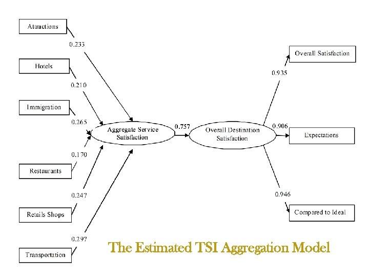 The Estimated TSI Aggregation Model