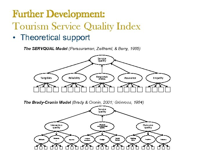 Further Development: Tourism Service Quality Index • Theoretical support The SERVQUAL Model (Parasuraman, Zeithaml,