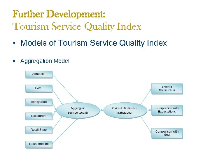 Further Development: Tourism Service Quality Index • Models of Tourism Service Quality Index §