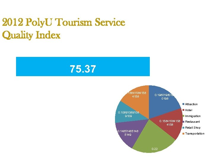 2012 Poly. U Tourism Service Quality Index 75. 37 0. 1584158 0. 1980198 Attraction