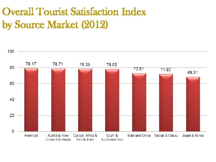 Overall Tourist Satisfaction Index by Source Market (2012)
