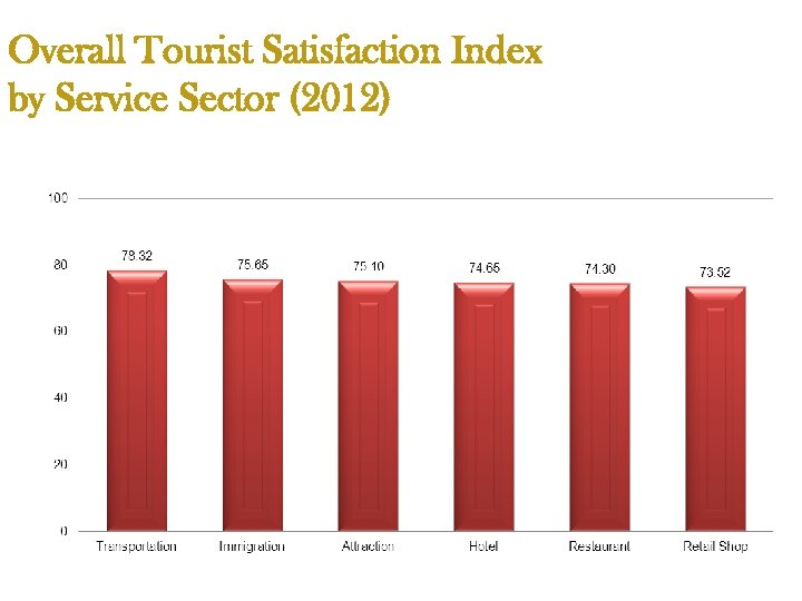 Overall Tourist Satisfaction Index by Service Sector (2012)