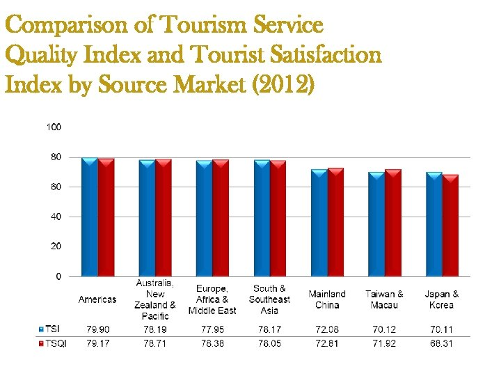 Comparison of Tourism Service Quality Index and Tourist Satisfaction Index by Source Market (2012)