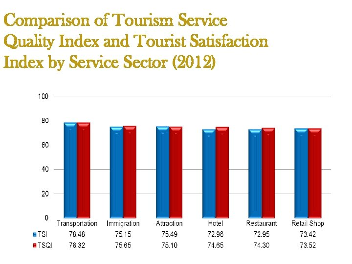 Comparison of Tourism Service Quality Index and Tourist Satisfaction Index by Service Sector (2012)