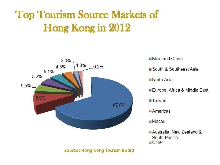 Top Tourism Source Markets of Hong Kong in 2012 Source: Hong Kong Tourism Board