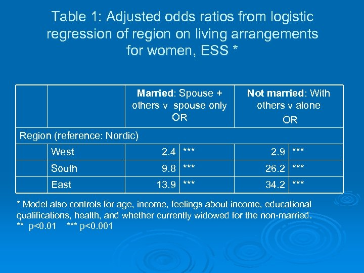 Table 1: Adjusted odds ratios from logistic regression of region on living arrangements for
