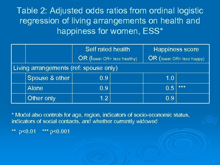 Table 2: Adjusted odds ratios from ordinal logistic regression of living arrangements on health