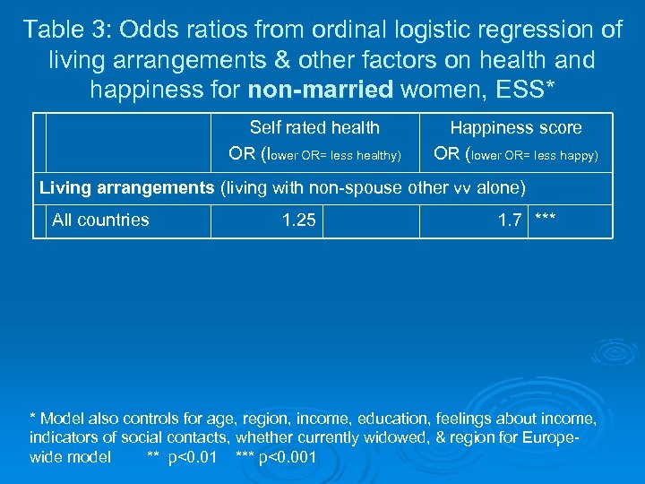 Table 3: Odds ratios from ordinal logistic regression of living arrangements & other factors