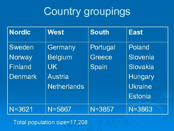 Country groupings Nordic West Sweden Norway Finland Denmark Germany Portugal Belgium Greece UK Spain
