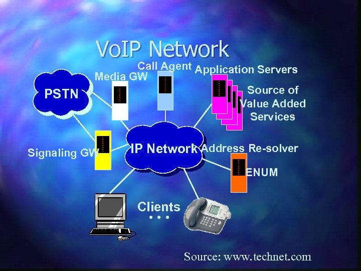 Vo. IP Network PSTN Call Agent Application Servers Media GW Source of Value Added