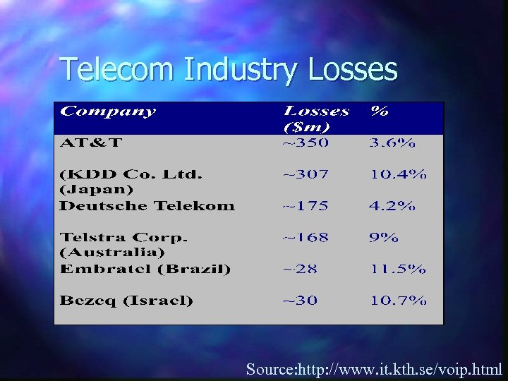 Telecom Industry Losses Source: http: //www. it. kth. se/voip. html