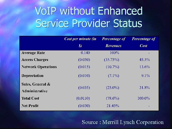 Vo. IP without Enhanced Service Provider Status Source : Merrill Lynch Corporation