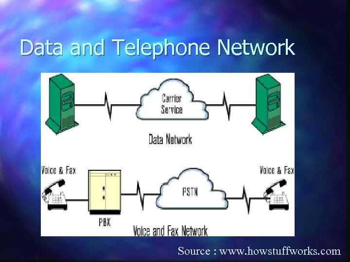 Data and Telephone Network Source : www. howstuffworks. com