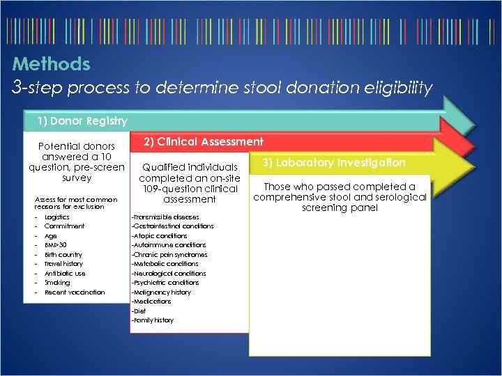 Methods 3 -step process to determine stool donation eligibility 1) Donor Registry Potential donors