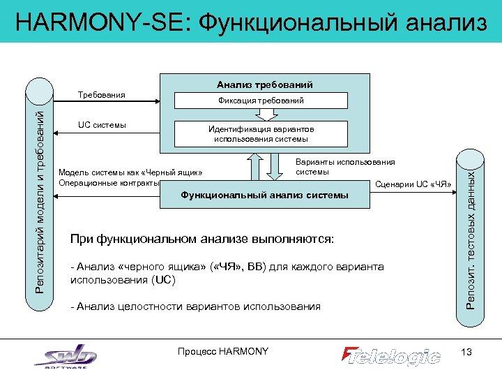 HARMONY-SE: Функциональный анализ Анализ требований Фиксация требований UC системы Идентификация вариантов использования системы Модель