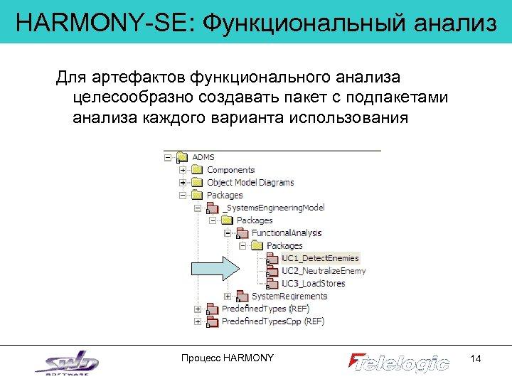 HARMONY-SE: Функциональный анализ Для артефактов функционального анализа целесообразно создавать пакет с подпакетами анализа каждого