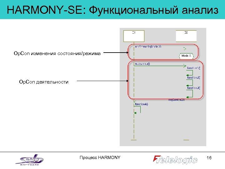 HARMONY-SE: Функциональный анализ Op. Con изменения состояния/режима Op. Con деятельности Процесс HARMONY 16