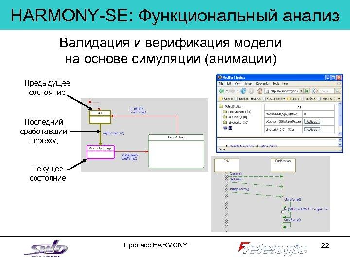 HARMONY-SE: Функциональный анализ Валидация и верификация модели на основе симуляции (анимации) Предыдущее состояние Последний