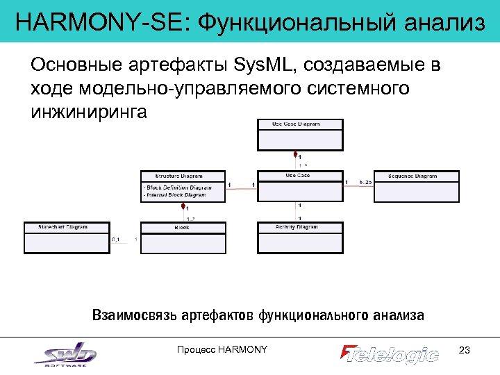 HARMONY-SE: Функциональный анализ Основные артефакты Sys. ML, создаваемые в ходе модельно-управляемого системного инжиниринга Взаимосвязь
