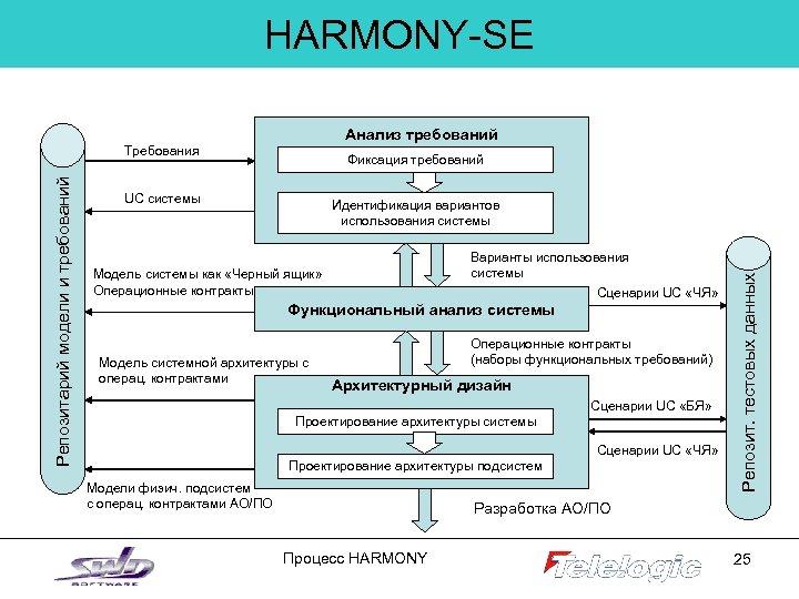 HARMONY-SE Анализ требований Фиксация требований UC системы Идентификация вариантов использования системы Варианты использования системы