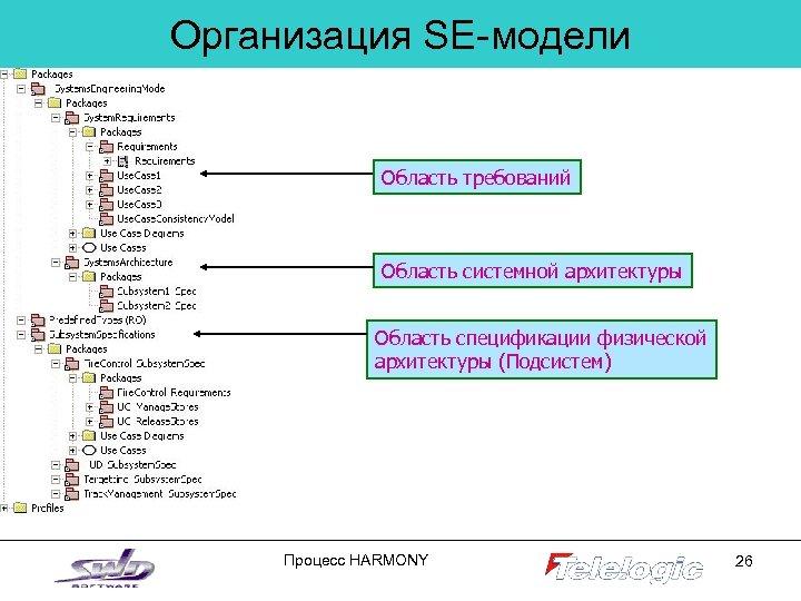 Организация SE-модели Область требований Область системной архитектуры Область спецификации физической архитектуры (Подсистем) Процесс HARMONY