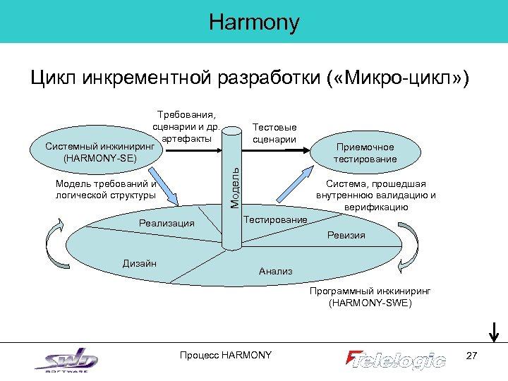 Harmony Цикл инкрементной разработки ( «Микро-цикл» ) Требования, сценарии и др. артефакты Системный инжиниринг