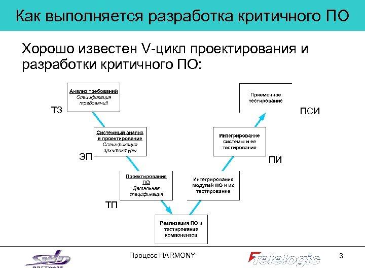 Как выполняется разработка критичного ПО Хорошо известен V-цикл проектирования и разработки критичного ПО: ТЗ