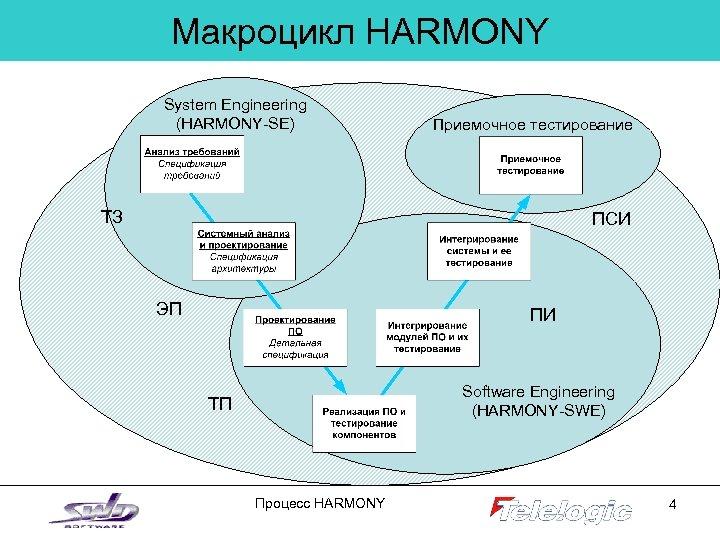Макроцикл HARMONY System Engineering (HARMONY-SE) Приемочное тестирование ТЗ ПСИ ЭП ПИ Software Engineering (HARMONY-SWE)