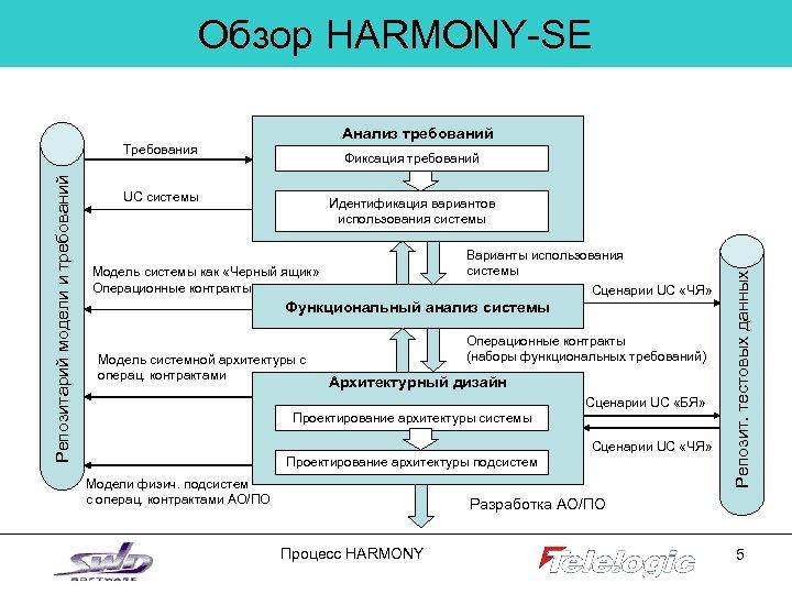 Обзор HARMONY-SE Анализ требований Фиксация требований UC системы Идентификация вариантов использования системы Варианты использования