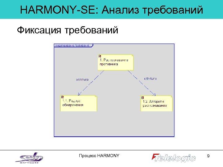 HARMONY-SE: Анализ требований Фиксация требований Процесс HARMONY 9