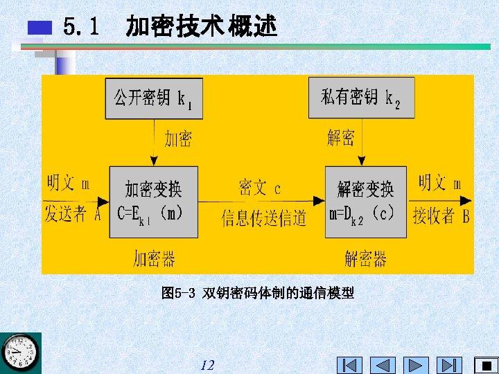 5. 1 加密技术 概述 图 5 -3 双钥密码体制的通信模型 12