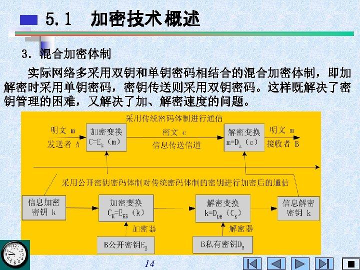 5. 1 加密技术 概述 3.混合加密体制 实际网络多采用双钥和单钥密码相结合的混合加密体制,即加 解密时采用单钥密码,密钥传送则采用双钥密码。这样既解决了密 钥管理的困难,又解决了加、解密速度的问题。 14