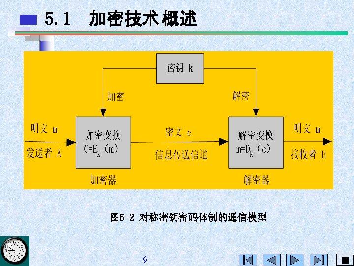 5. 1 加密技术 概述 图 5 -2 对称密钥密码体制的通信模型 9