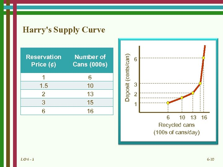 Reservation Price (¢) Number of Cans (000 s) 1 1. 5 2 3 6